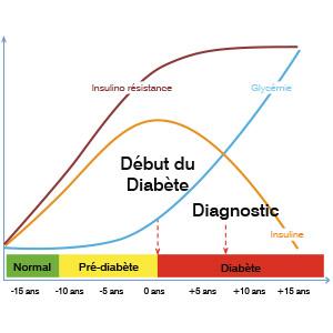 Diabète : les signes qui doivent alerter | Pharmacie Principale